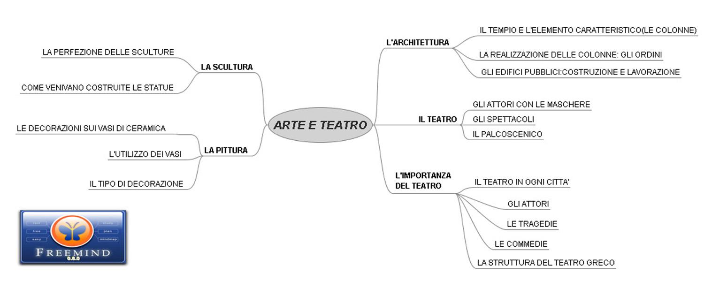 arte e teatro (ricerca Grecia antica)
